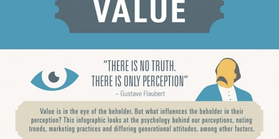 Perception of value - infographic